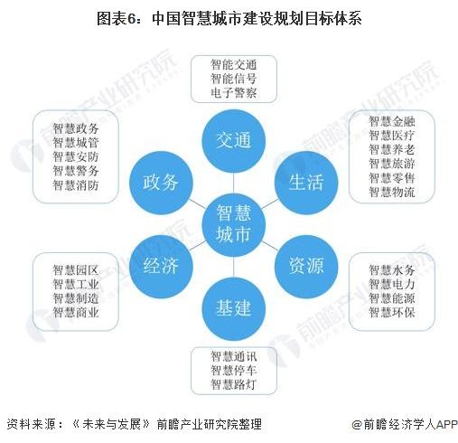 图表6:中国智慧城市建设规划目标体系