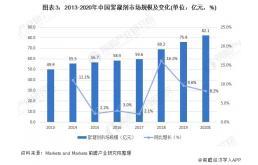 2021年中国絮凝剂行业市场规模及发展前景预测