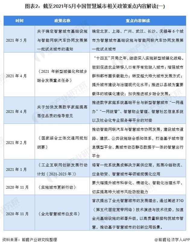 图表2:截至2021年5月中国智慧城市相关政策重点内容解读(一)