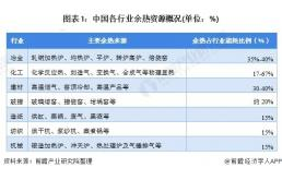 2021年中国余热资源市场现状及发展前景预测