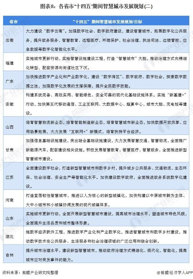 """图表8:各省市""""十四五""""期间智慧城市发展规划(二)"""