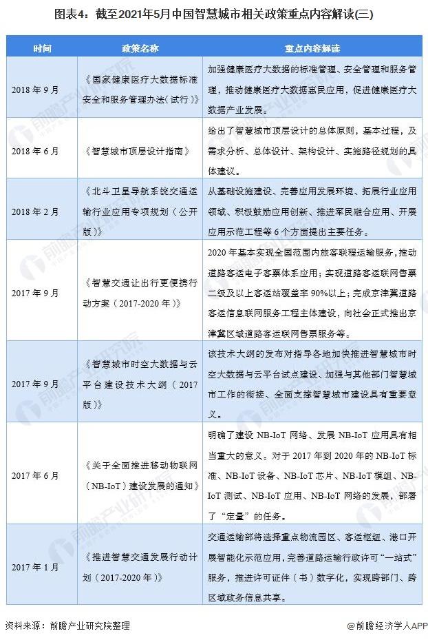 图表4:截至2021年5月中国智慧城市相关政策重点内容解读(三)