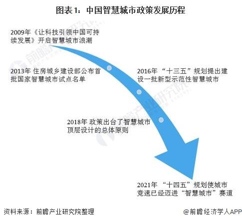 图表1:中国智慧城市政策发展历程