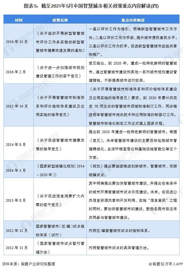 图表5:截至2021年5月中国智慧城市相关政策重点内容解读(四)