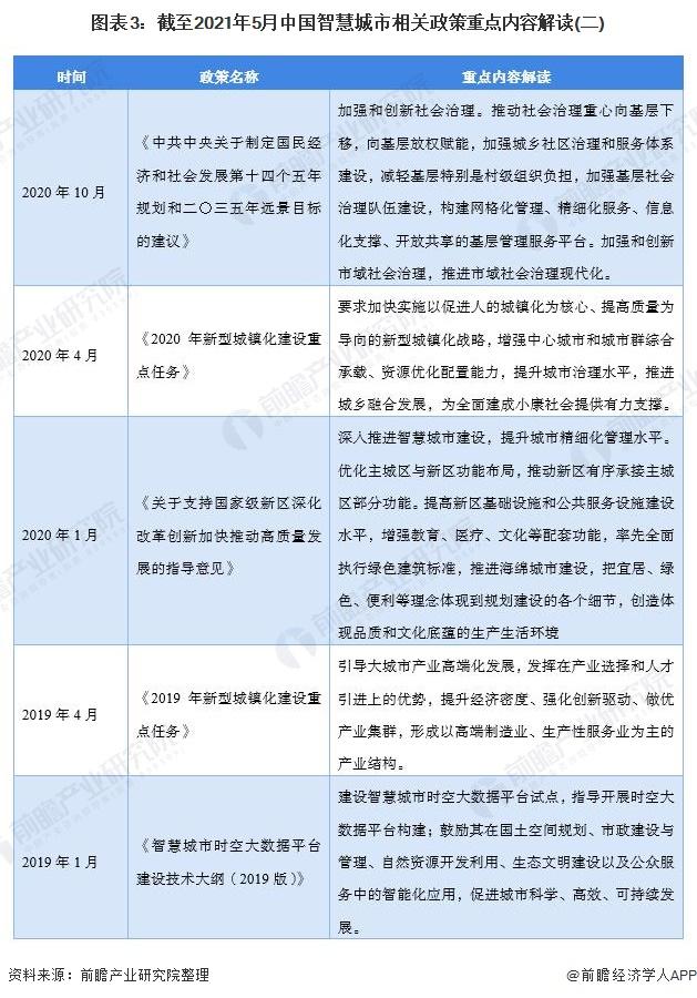 图表3:截至2021年5月中国智慧城市相关政策重点内容解读(二)