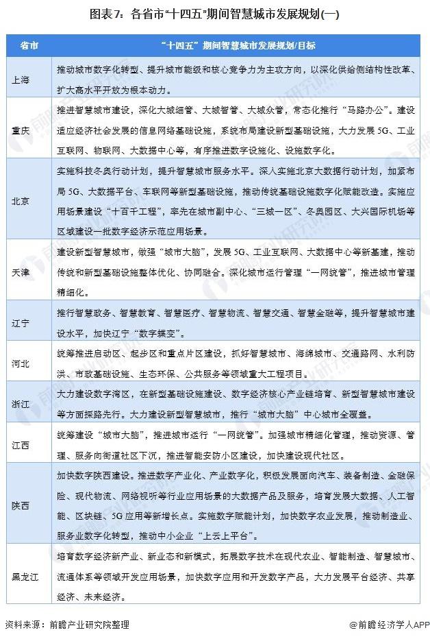 """图表7:各省市""""十四五""""期间智慧城市发展规划(一)"""