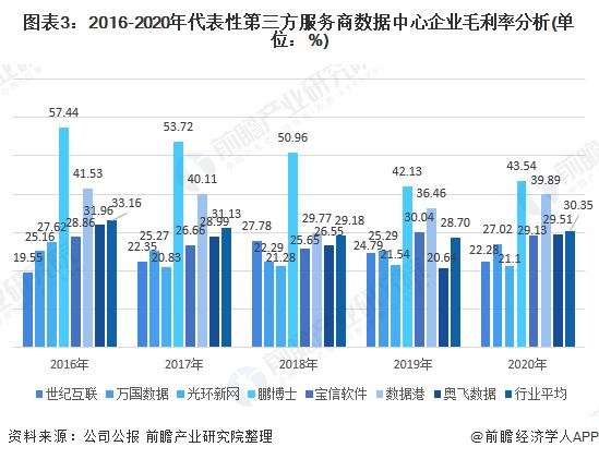 图表3:2016-2020年代表性第三方服务商数据中心企业毛利率分析(单位:%)