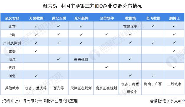 图表5:中国主要第三方IDC企业资源分布情况