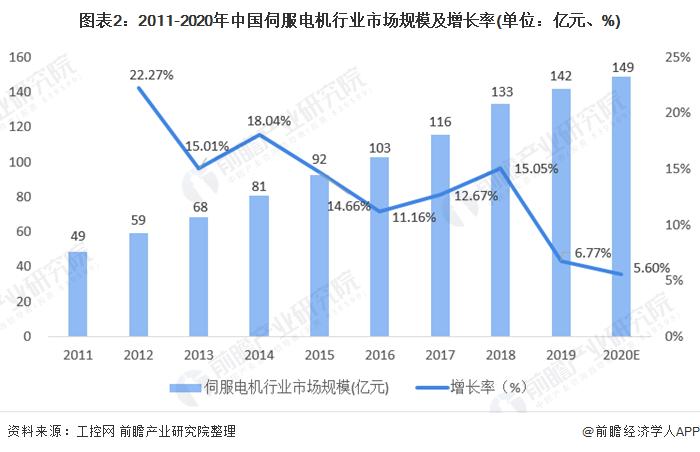 图表2:2011-2020年中国伺服电机行业市场规模及增长率(单位:亿元、%)