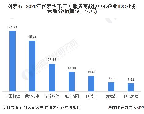 图表4:2020年代表性第三方服务商数据中心企业IDC业务营收分析(单位:亿元)