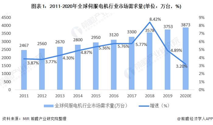 图表1:2011-2020年全球伺服电机行业市场需求量(单位:万台,%)