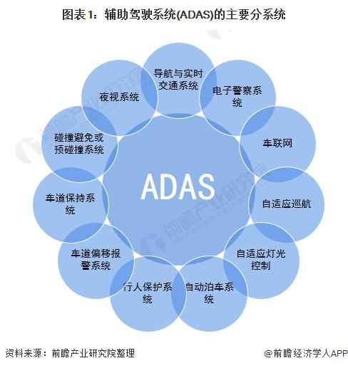 图表1:辅助驾驶系统(ADAS)的主要分系统