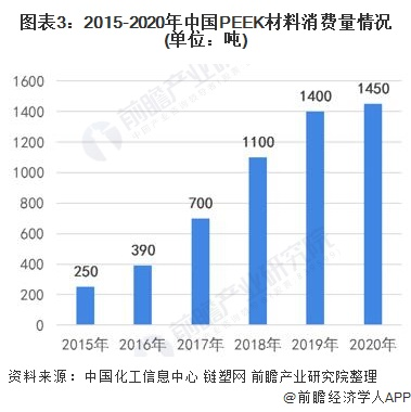 图表3:2015-2020年中国PEEK材料消费量情况(单位:吨)