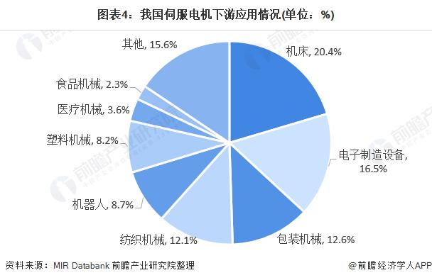 图表4:我国伺服电机下游应用情况(单位:%)