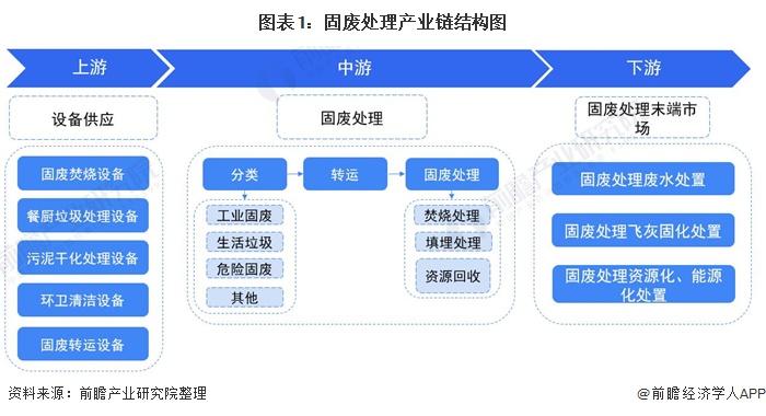 图表1:固废处理产业链结构图