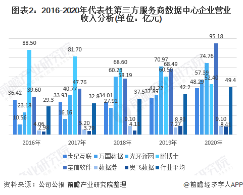 图表2:2016-2020年代表性第三方服务商数据中心企业营业收入分析(单位:亿元)