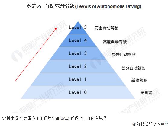 图表2:自动驾驶分級(Levels of Autonomous Driving)