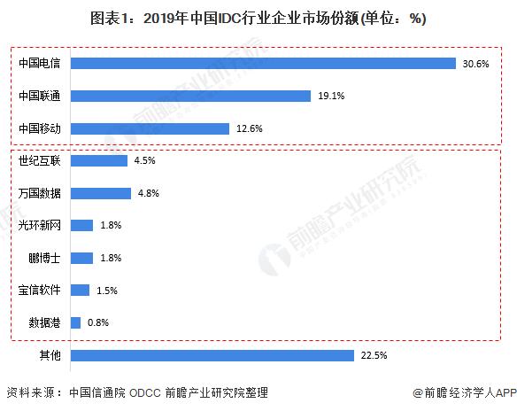 图表1:2019年中国IDC行业企业市场份额(单位:%)