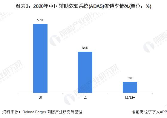 图表3:2020年中国辅助驾驶系统(ADAS)渗透率情况(单位:%)
