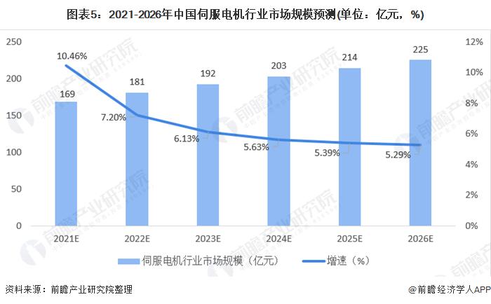 图表5:2021-2026年中国伺服电机行业市场规模预测(单位:亿元,%)