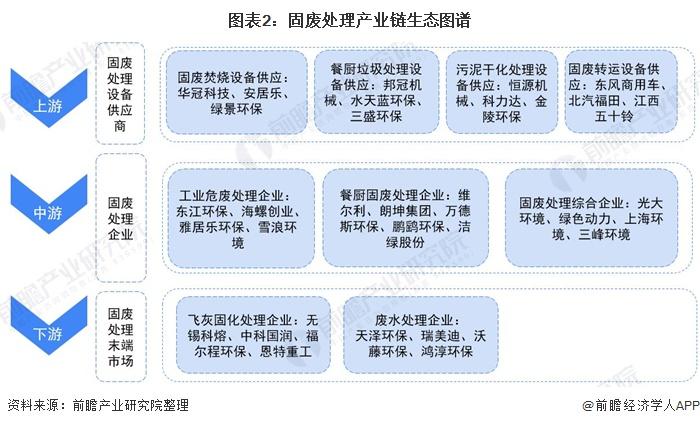 图表2:固废处理产业链生态图谱