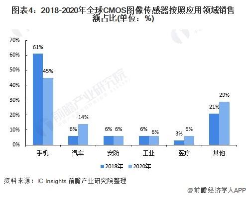 图表4:2018-2020年全球CMOS图像传感器按照应用领域销售额占比(单位:%)
