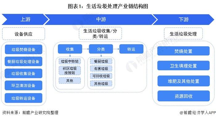 图表1:生活垃圾处理产业链结构图