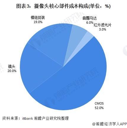 图表3:摄像头核心部件成本构成(单位:%)