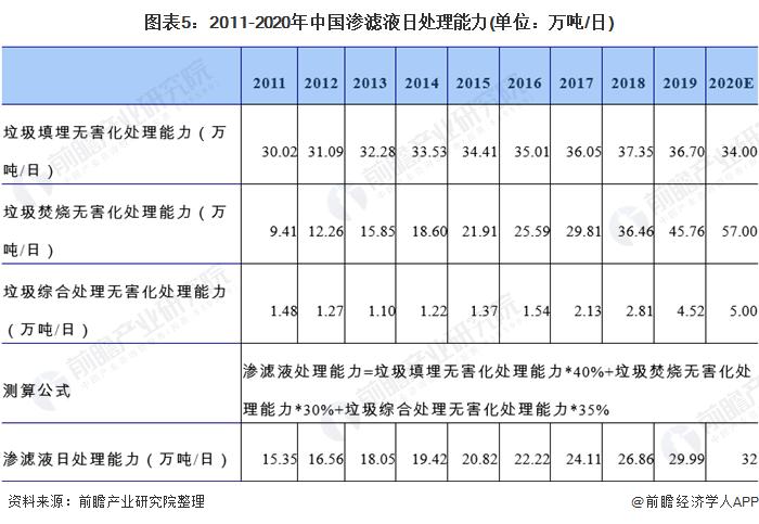 图表5:2011-2020年中国渗滤液日处理能力(单位:万吨/日)