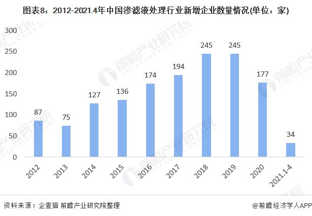 图表8:2012-2021.4年中国渗滤液处理行业新增企业数量情况(单位:家)