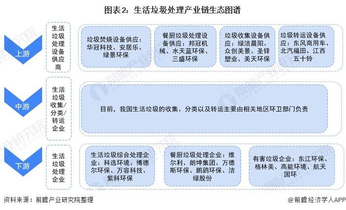 图表2:生活垃圾处理产业链生态图谱
