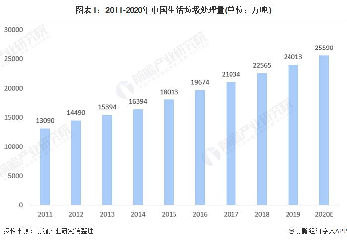 图表1:2011-2020年中国生活垃圾处理量(单位:万吨)