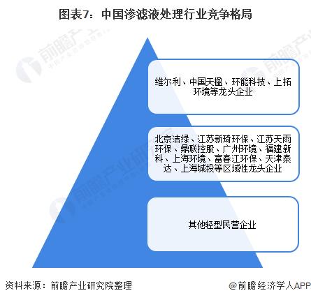 图表7:中国渗滤液处理行业竞争格局