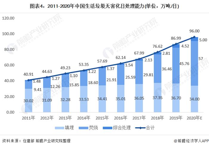 图表4:2011-2020年中国生活垃圾无害化日处理能力(单位:万吨/日)
