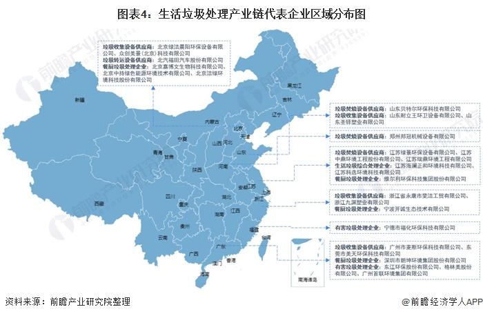 图表4:生活垃圾处理产业链代表企业区域分布图