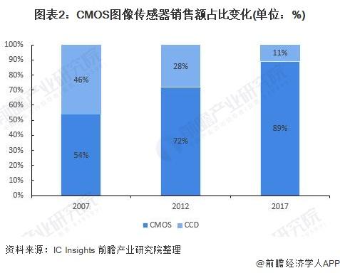 图表2:CMOS图像传感器销售额占比变化(单位:%)