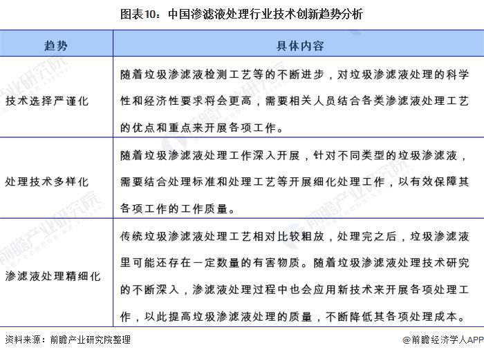 图表10:中国渗滤液处理行业技术创新趋势分析