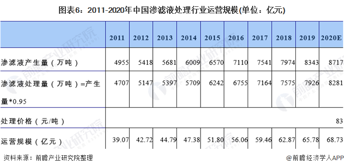 图表6:2011-2020年中国渗滤液处理行业运营规模(单位:亿元)