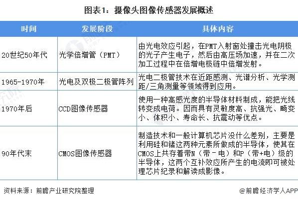 图表1:摄像头图像传感器发展概述