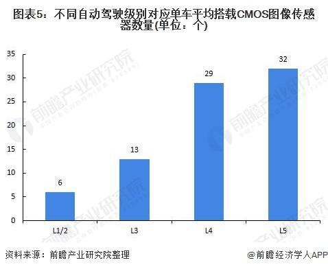 图表5:不同自动驾驶级别对应单车平均搭载CMOS图像传感器数量(单位:个)