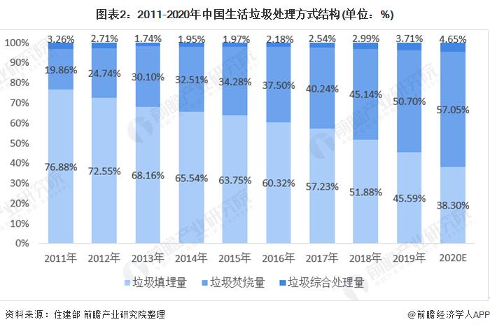 图表2:2011-2020年中国生活垃圾处理方式结构(单位:%)