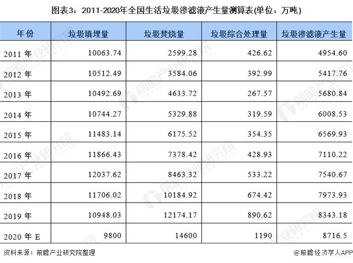 图表3:2011-2020年全国生活垃圾渗滤液产生量测算表(单位:万吨)