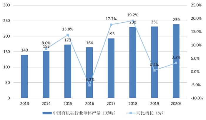 图表1:2013-2020年中国有机硅单体产量走势图(单位:万吨)