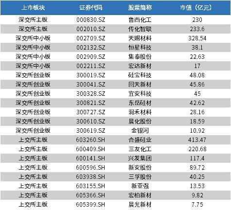 图表3: 中国有机硅行业上市公司基本情况(单位:亿元)