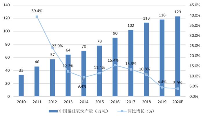 图表2:2010-2020年中国聚硅氧烷产量走势图(单位:万吨,%)