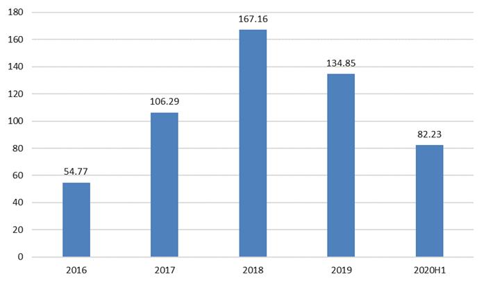 图表6:2016-2020年代表性上市公司有机硅业务收入总和情况(单位:亿元)