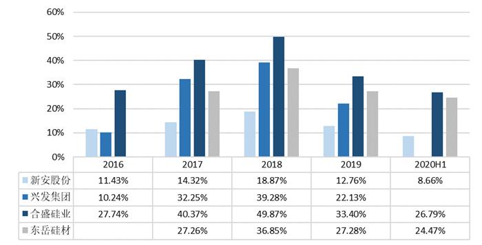图表7:2016-2020年代表性上市公司有机硅业务毛利率情况(单位:%)
