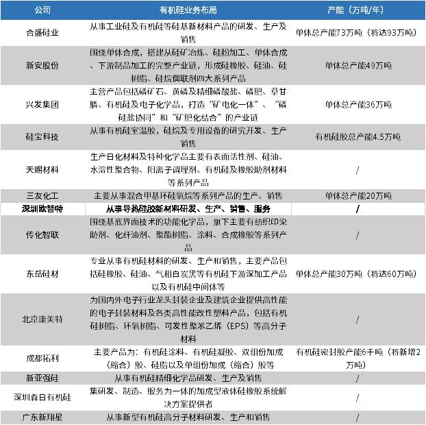 图表5:截至2021年4月中国主要企业有机硅业务情况(单位:万吨/年)
