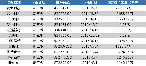 图表4: 中国有机硅行业新三板挂牌公司基本情况