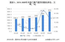 """2021年中国乙烯行业产能现状及""""十四五""""规划情况"""